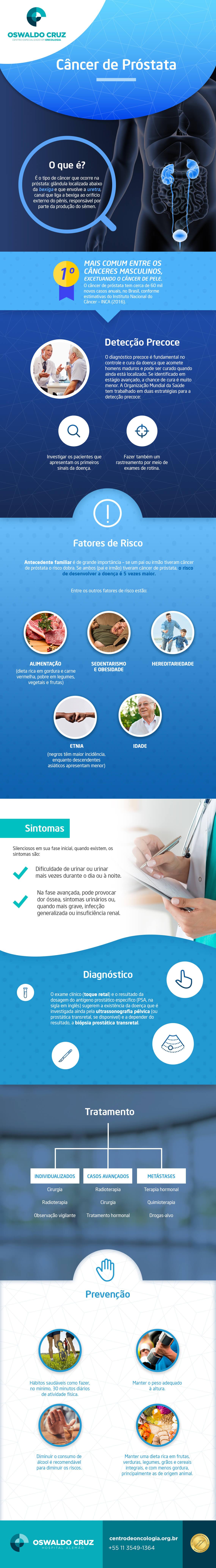 Câncer de Próstata - O que é? É o tipo de câncer que ocorre na próstata: glândula localizada abaixo da bexiga e que envolve a uretra, canal que liga a bexiga ao orifício externo do pênis, responsável por parte da produção do sêmen. Mais comum entre os cânceres masculinos, excetuando o câncer de pele. O câncer de próstata tem cerca de 60 mil novos casos anuais, no Brasil, conforme estimativas do Instituto Nacional do Câncer – INCA (2016). Detecção Precoce: O diagnóstico precoce é fundamental no controle e cura da doença que acomete homens maduros e poder ser curado quando ainda está localizado. Se identificado em estágio avançado, a chance de cura é muito menor. A Organização Mundial da Saúde tem trabalhado em duas estratégias para detecção precoce: investigar os pacientes que apresentam os primeiros sinais da doença e fazer também um rastreamento por meio de exames de rotina. Fatores de Risco: Antecedente familiar é de grande importância – se um pai ou irmão tiveram câncer de próstata o risco dobra. Se ambos (pai e irmão) tiveram câncer de próstata, o risco de desenvolver a doença é 5 vezes maior. Entre outros fatores de risco estão: alimentação (dieta rica em gordura e carne vermelha, pobre em legumes, vegetais e frutas), sedentarismo e obesidade, hereditariedade, etnia (negros têm maior incidência enquanto descendentes asiáticos apresentam menor) e idade. Sintomas: Silenciosos em sua fase inicial, quando existem, os sintomas são: dificuldade de urinar ou urinar mais vezes durante o dia ou à noite e na fase avançada, pode provocar dor óssea, sintomas urinários ou, quando mais grave, infecção generalizada ou insuficiência renal. Diagnóstico: o exame clínico (toque retal) e o resultado da dosagem do antígeno prostático (PSA, na sigla em inglês) sugerem a existência da doença que é investigada ainda pela ultrassonografia pélvica (ou prostática transrretal, se disponível) e a depender do resultado, a biópsia prostática transrretal. Tratamento - Individualizados: Cirurg